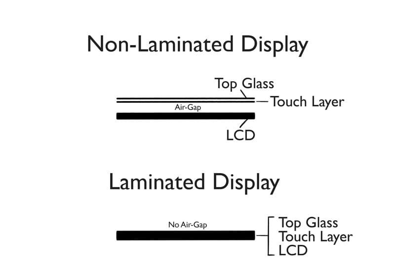 Fully laminated display,